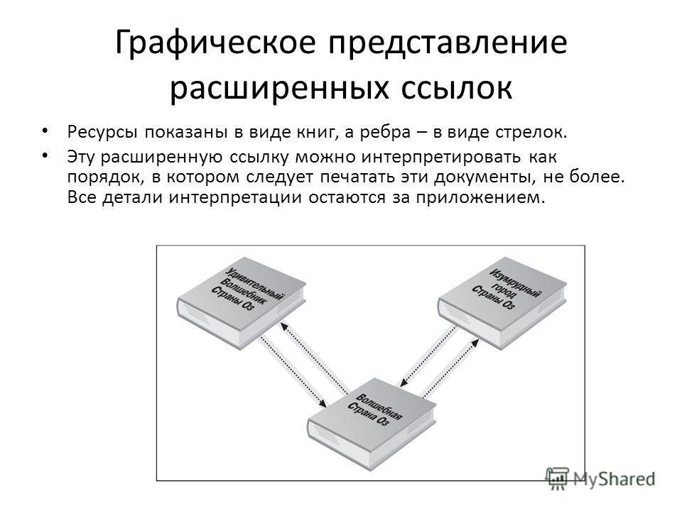 Графическое представление расширенных ссылок Ресурсы показаны в виде книг, а ребра – в виде стрелок. Эту расширенную ссылку можно интерпретировать как порядок, в котором следует печатать эти документы, не более. Все детали интерпретации остаются за п