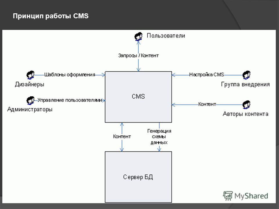 Принцип работы CMS