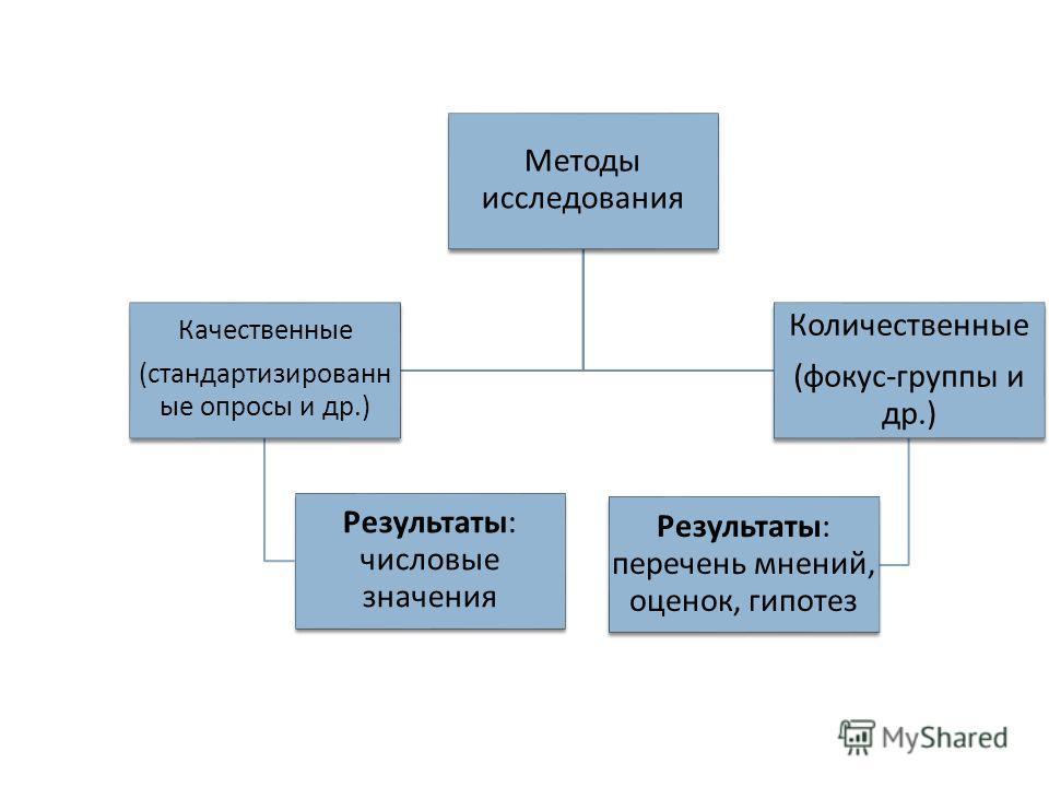 Методы исследования Качественные ( стандартизированные опросы и др.) Результаты : числовые значения Количественные ( фокус - группы и др.) Результаты : перечень мнений, оценок, гипотез