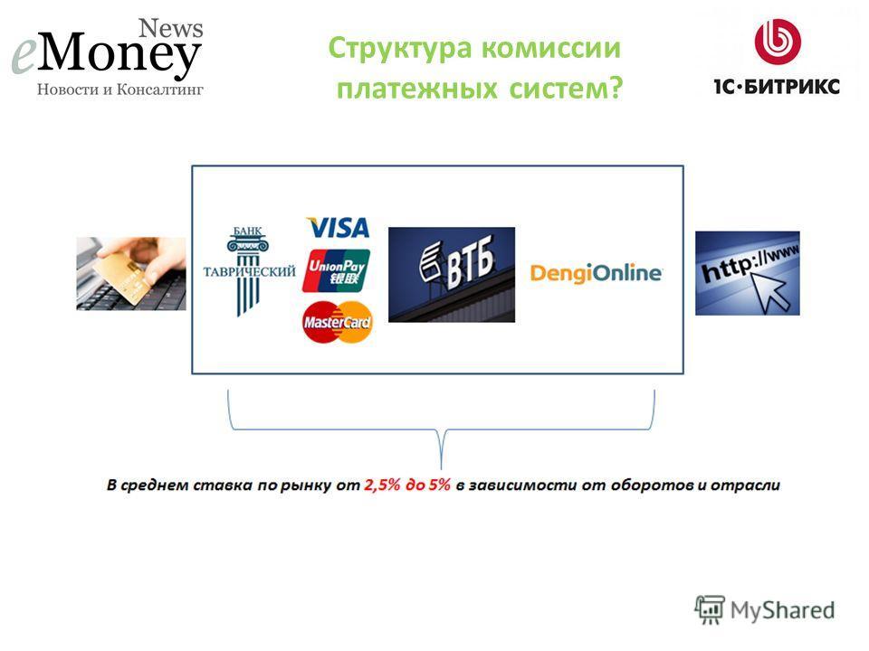 Структура комиссии платежных систем?