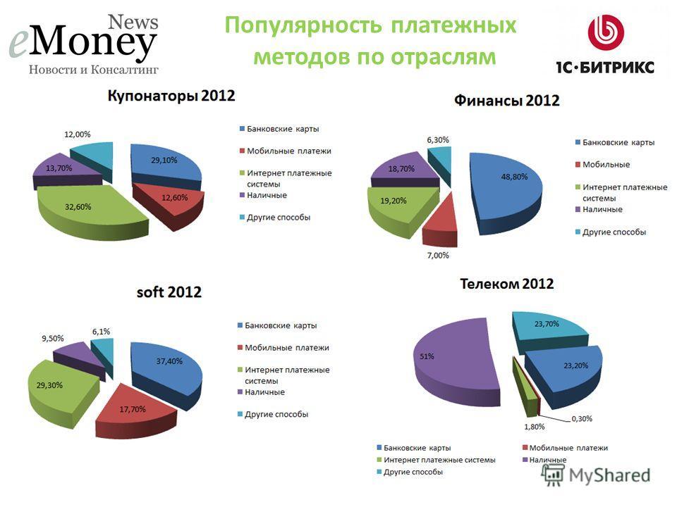 Популярность платежных методов по отраслям