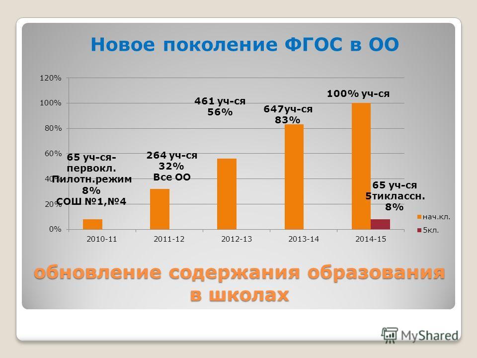 65 уч-ся- первокл. Пилотн.режим 8% СОШ 1,4 461 уч-ся 56% Новое поколение ФГОС в ОО обновление содержания образования в школах