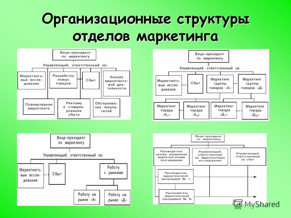Организационные структуры отделов маркетинга