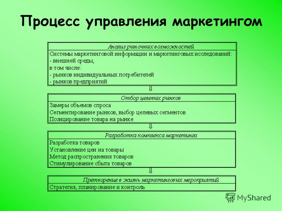 Процесс управления маркетингом