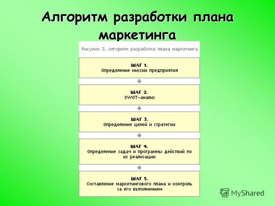 Алгоритм разработки плана маркетинга