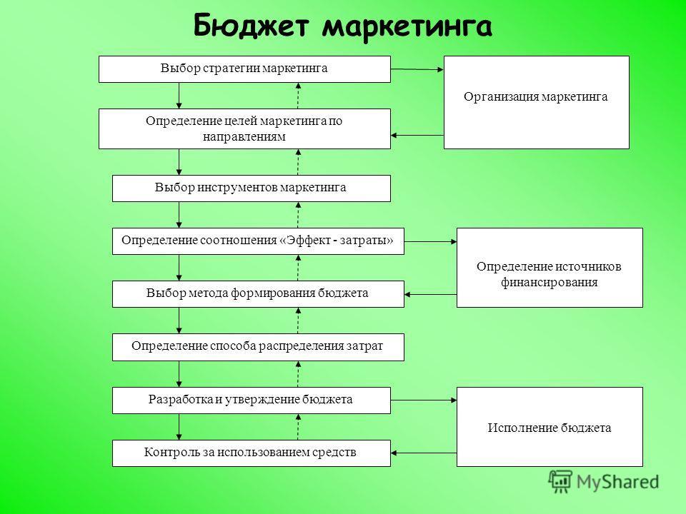 Бюджет маркетинга Выбор стратегии маркетинга Определение способа распределения затрат Определение целей маркетинга по направлениям Разработка и утверждение бюджета Контроль за использованием средств Определение соотношения «Эффект - затраты» Выбор ин