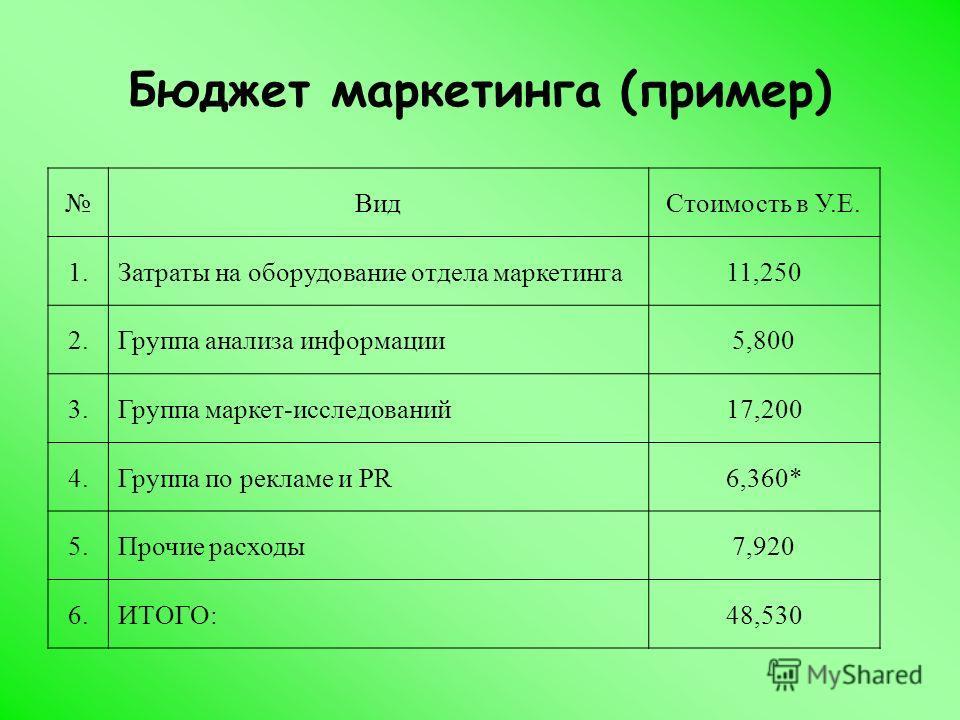 Бюджет маркетинга (пример) Вид Стоимость в У.Е. 1. Затраты на оборудование отдела маркетинга 11,250 2. Группа анализа информации 5,800 3. Группа маркет-исследований 17,200 4. Группа по рекламе и PR6,360* 5. Прочие расходы 7,920 6.ИТОГО:48,530
