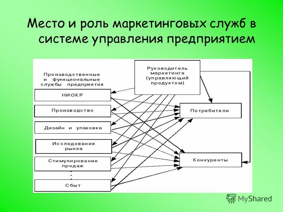 Место и роль маркетинговых служб в системе управления предприятием