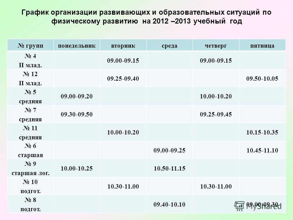 График организации развивающих и образовательных ситуаций по физическому развитию на 2012 –2013 учебный год групппонедельниквторниксредачетвергпятница 4 II млад. 09.00-09.15 12 II млад. 09.25-09.4009.50-10.05 5 средняя 09.00-09.2010.00-10.20 7 средня