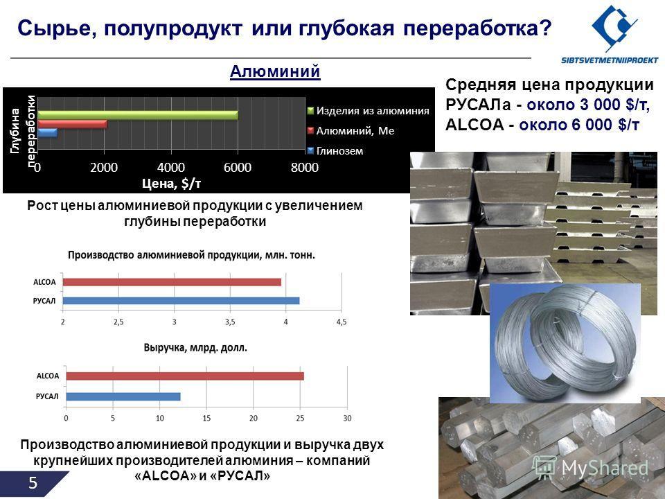5 Сырье, полупродукт или глубокая переработка? Алюминий Средняя цена продукции РУСАЛа - около 3 000 $/т, ALCOA - около 6 000 $/т Производство алюминиевой продукции и выручка двух крупнейших производителей алюминия – компаний «ALCOA» и «РУСАЛ» Рост це