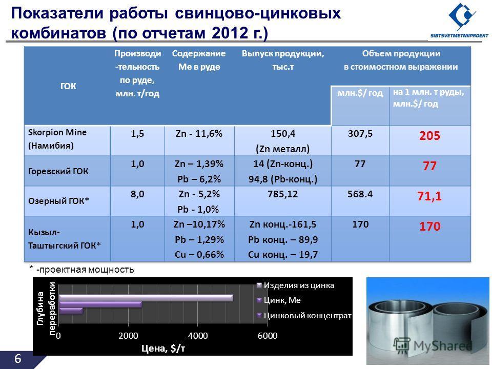 6 Показатели работы свинцово-цинковых комбинатов (по отчетам 2012 г.) * -проектная мощность