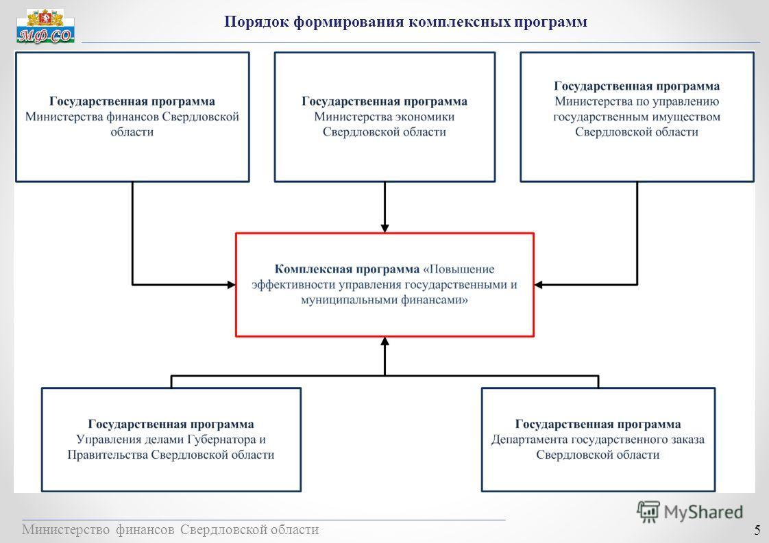 Министерство финансов Свердловской области 5 Порядок формирования комплексных программ