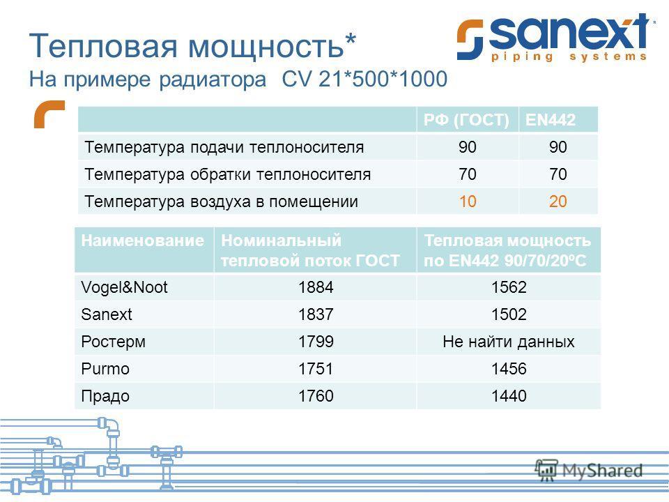 Тепловая мощность* На примере радиатора CV 21*500*1000 Наименование Номинальный тепловой поток ГОСТ Тепловая мощность по EN442 90/70/20ºC Vogel&Noot18841562 Sanext18371502 Ростерм 1799Не найти данных Purmo17511456 Прадо 17601440 РФ (ГОСТ)EN442 Темпер