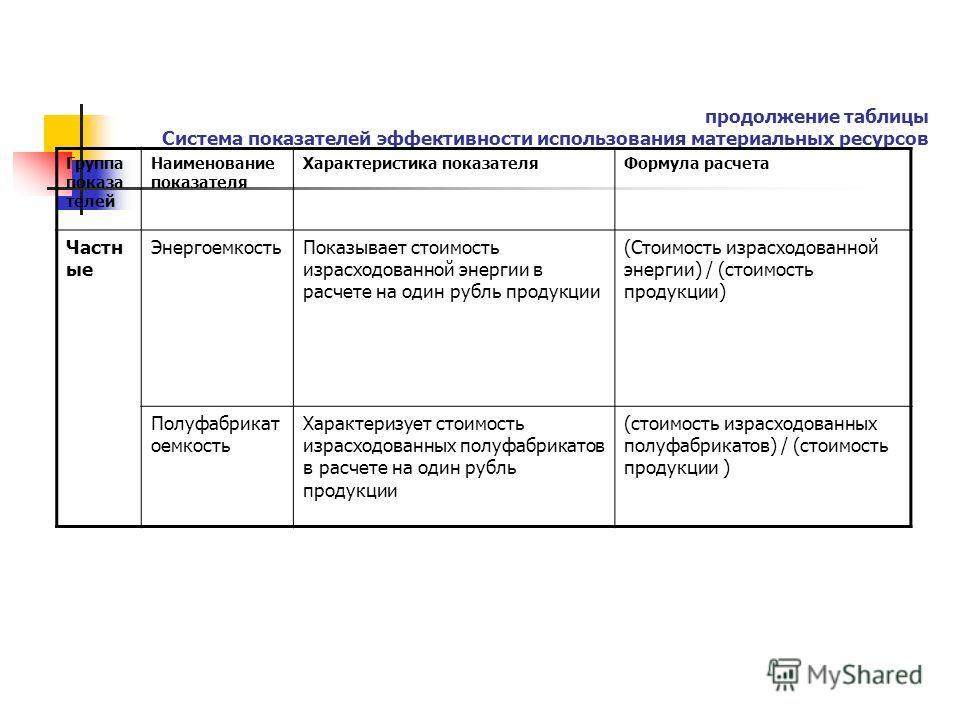 продолжение таблицы Система показателей эффективности использования материальных ресурсов Группа показателей Наименование показателя Характеристика показателя Формула расчета Частн ые Энергемкость Показывает стоимость израсходованной энергии в расчет