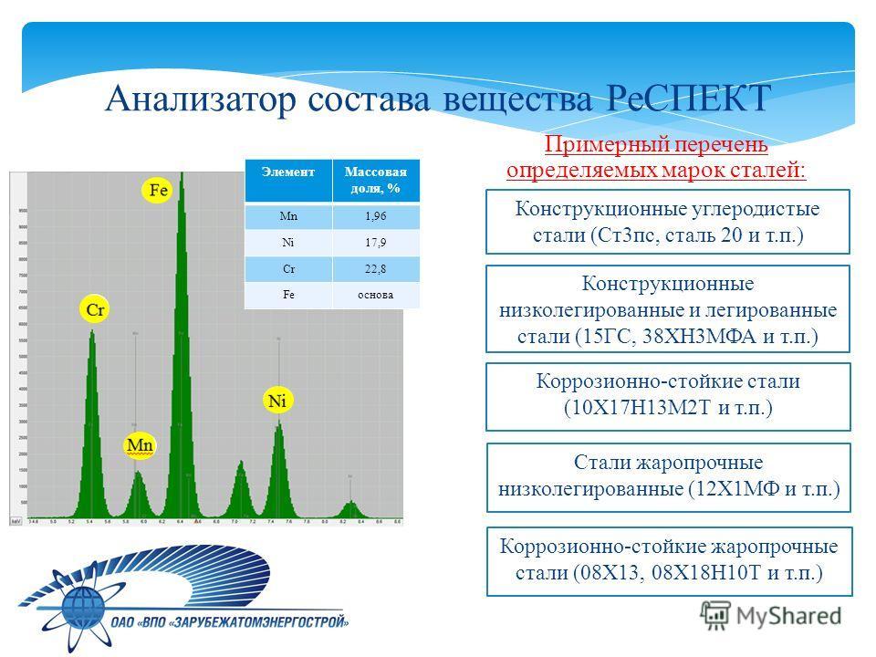 Примерный перечень определяемых марок сталей: Элемент Массовая доля, % Mn1,96 Ni17,9 Cr22,8 Feоснова Конструкционные углеродистые стали (Ст 3 пс, сталь 20 и т.п.) Конструкционные низколегированные и легированные стали (15ГС, 38ХН3МФА и т.п.) Коррозио