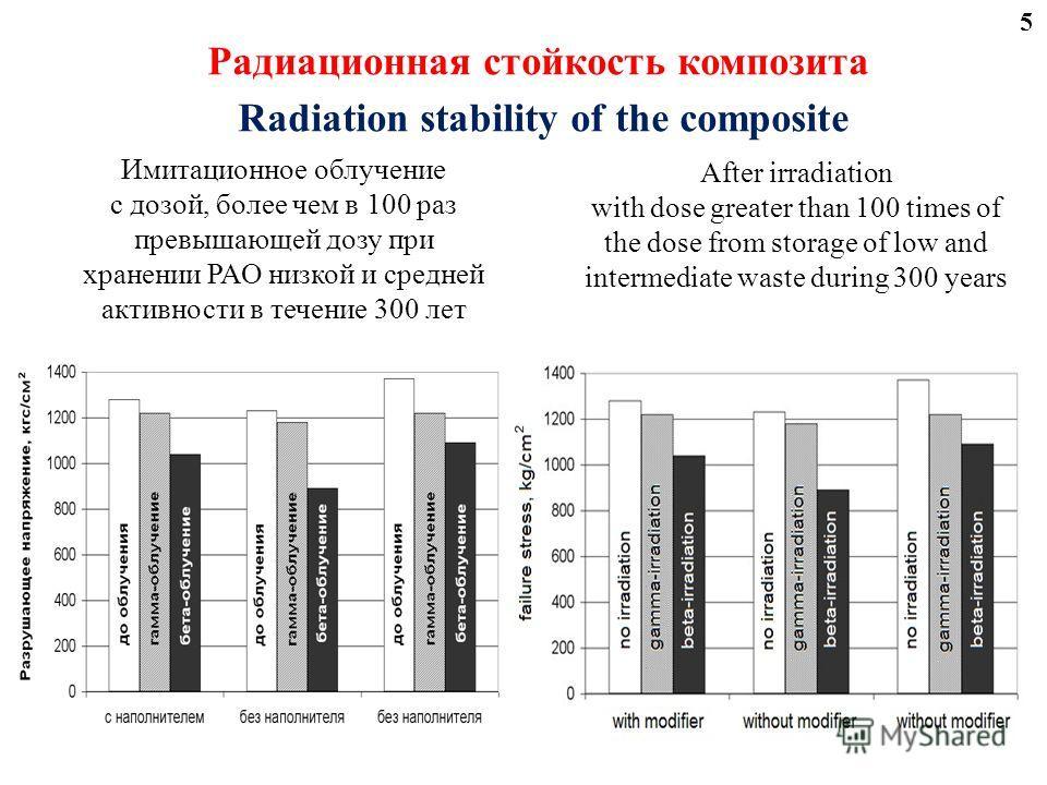 Радиационная стойкость композита Radiation stability of the composite Имитационное облучение с дозой, более чем в 100 раз превышающей дозу при хранении РАО низкой и средней активности в течение 300 лет After irradiation with dose greater than 100 tim