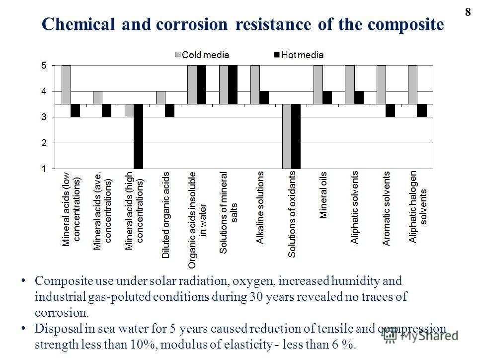 Chemical and corrosion resistance of the composite Composite use under solar radiation, oxygen, increased humidity and industrial gas-poluted conditions during 30 years revealed no traces of corrosion. Disposal in sea water for 5 years caused reducti