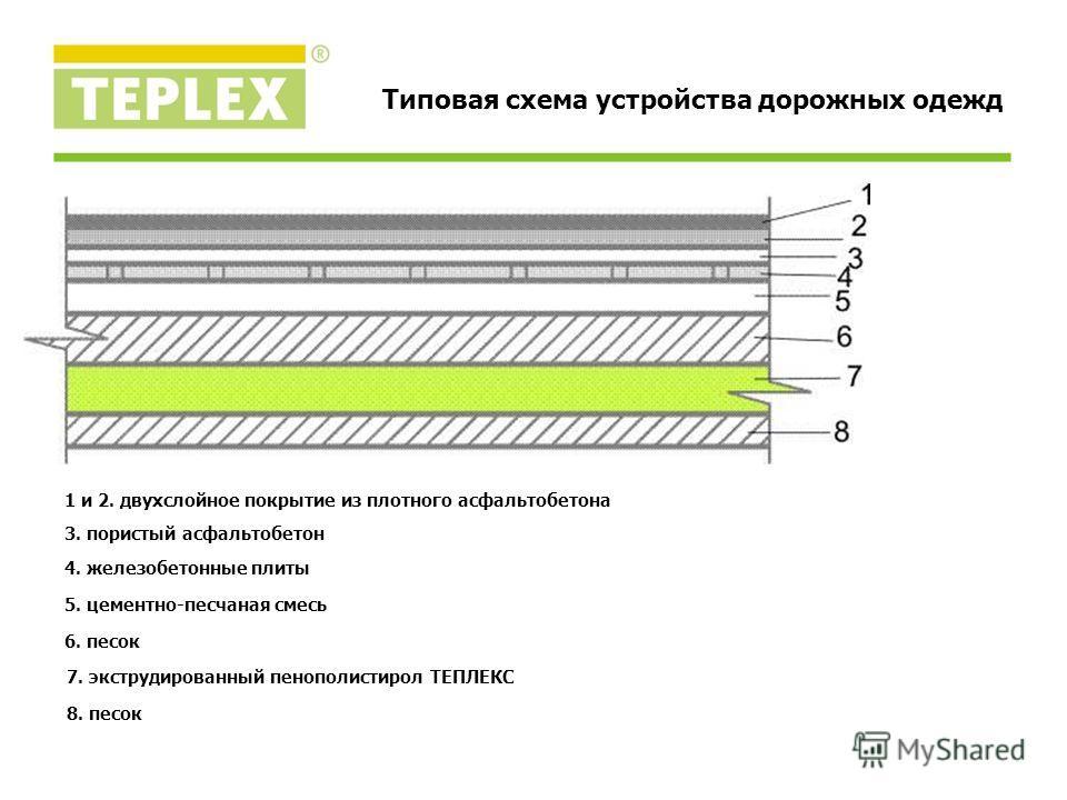 Типовая схема устройства дорожных одежд 8. песок 1 и 2. двухслойное покрытие из плотного асфальтобетона 3. пористый асфальтобетон 4. железобетонные плиты 5. цементно-песчаная смесь 6. песок 7. экструдированный пенополистирол ТЕПЛЕКС