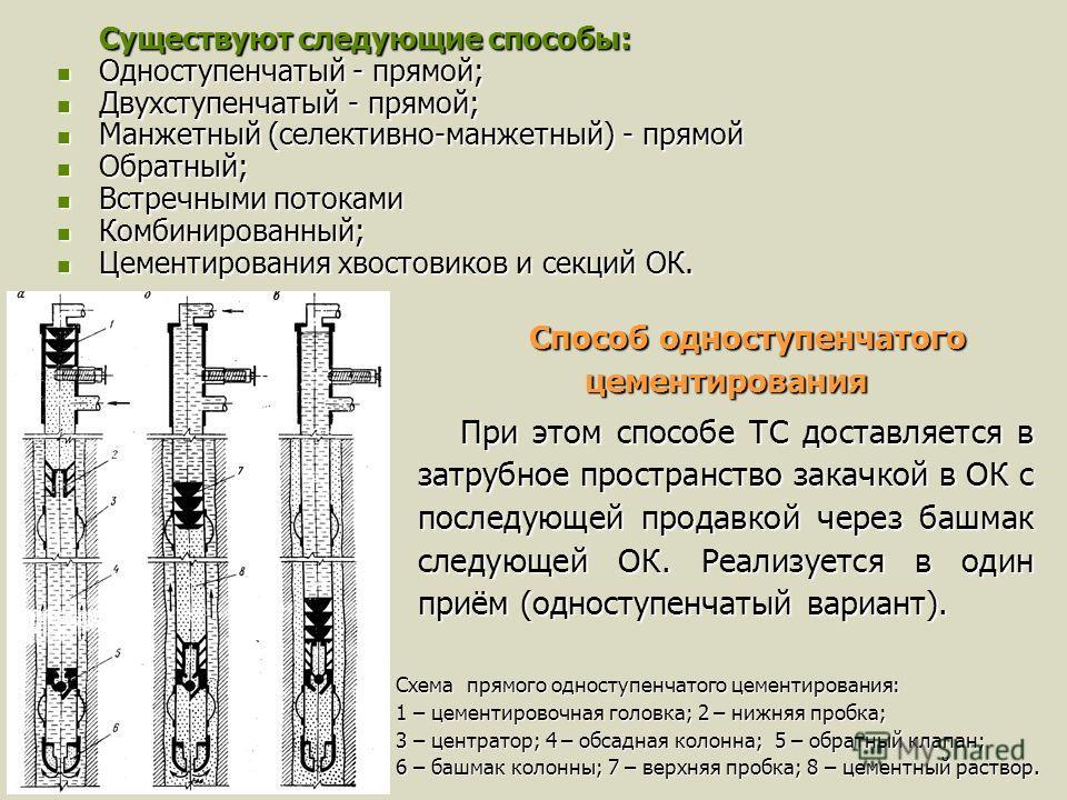 Существуют следующие способы: Одноступенчатый - прямой; Одноступенчатый - прямой; Двухступенчатый - прямой; Двухступенчатый - прямой; Манжетный (селективно-манжетный) - прямой Манжетный (селективно-манжетный) - прямой Обратный; Обратный; Встречными п