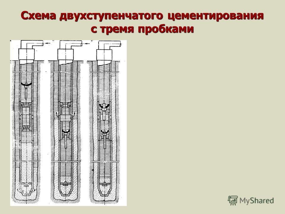 Схема двухступенчатого цементирования с тремя пробками
