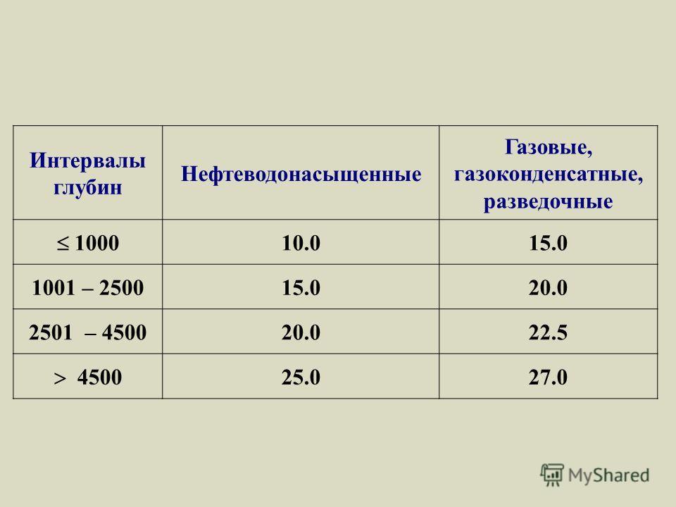 Интервалы глубин Нефтеводонасыщенные Газовые, газоконденсатные, разведочные 1000 10.015.0 1001 – 250015.020.0 2501 – 450020.022.5 4500 25.027.0