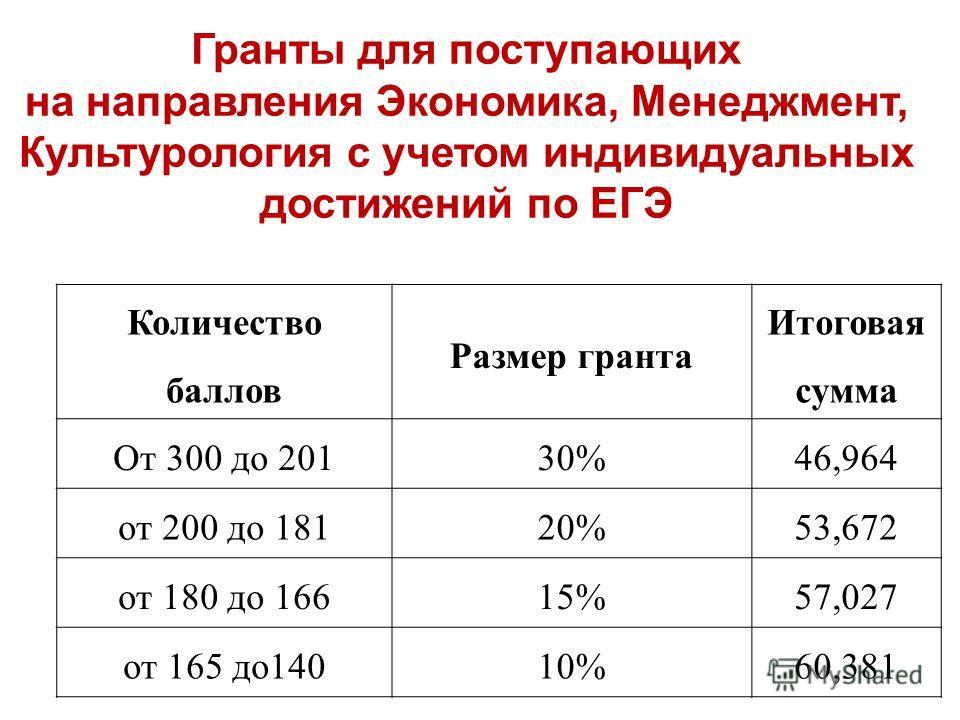 Гранты для поступающих на направления Экономика, Менеджмент, Культурология с учетом индивидуальных достижений по ЕГЭ Количество баллов Размер гранта Итоговая сумма От 300 до 20130%46,964 от 200 до 18120%53,672 от 180 до 16615%57,027 от 165 до 14010%6