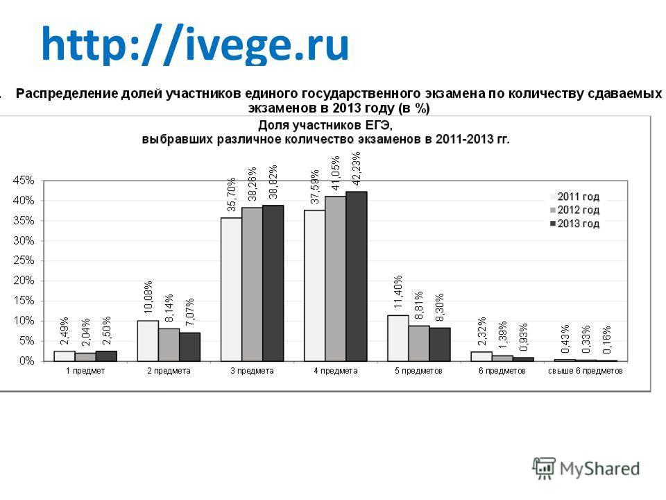 http://ivege.ru