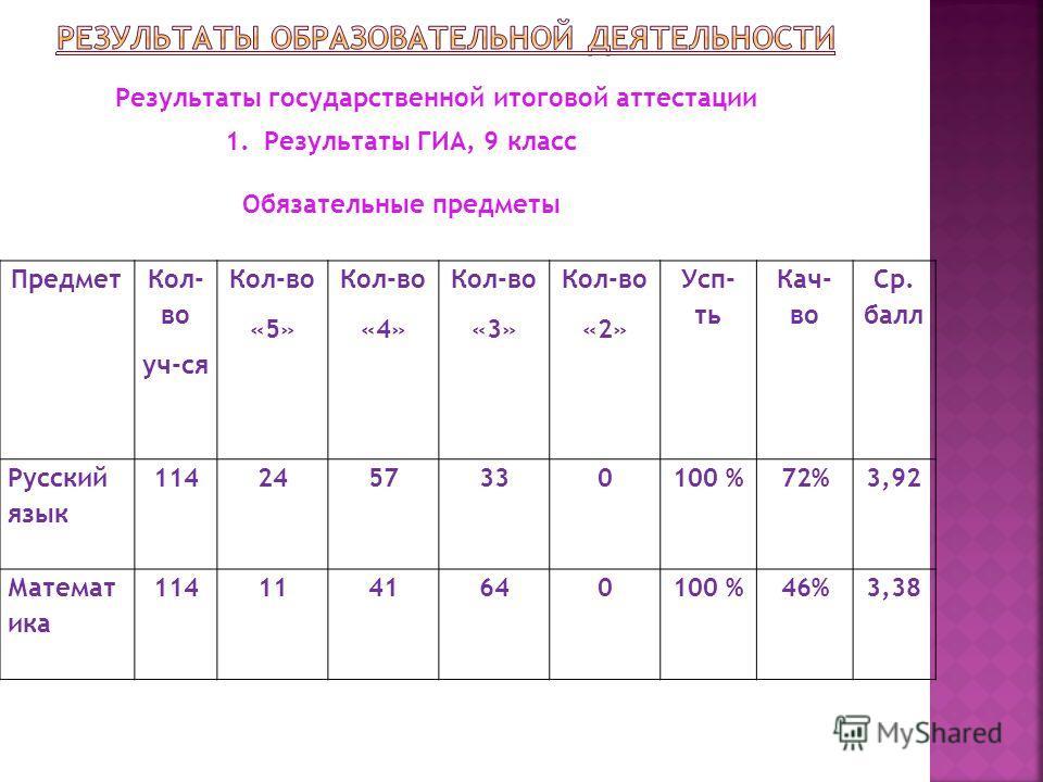 Предмет Кол- во уч-ся Кол-во «5» Кол-во «4» Кол-во «3» Кол-во «2» Усп- ть Кач- во Ср. балл Русский язык 1142457330100 %72%3,92 Математика 1141141640100 %46%3,38 Результаты государственной итоговой аттестации 1. Результаты ГИА, 9 класс Обязательные пр