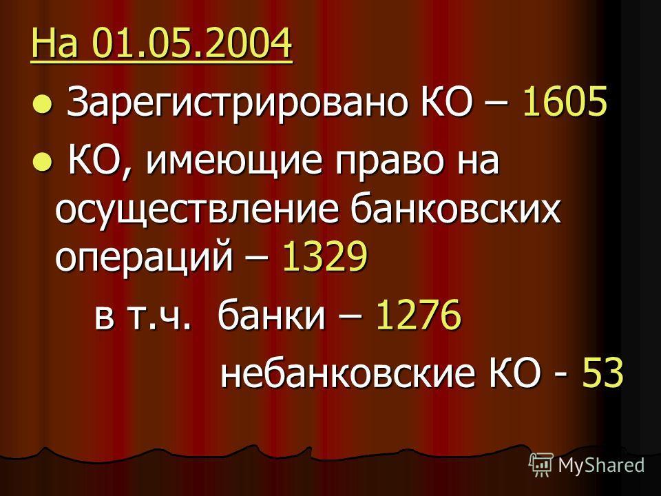 На 01.05.2004 Зарегистрировано КО – 1605 Зарегистрировано КО – 1605 КО, имеющие право на осуществление банковских операций – 1329 КО, имеющие право на осуществление банковских операций – 1329 в т.ч. банки – 1276 в т.ч. банки – 1276 небанковские КО -