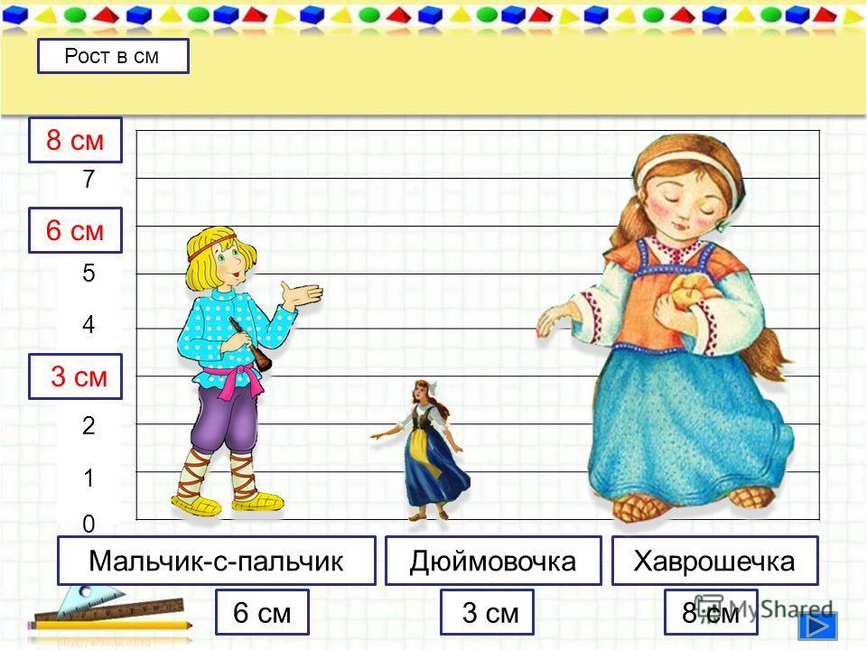 Мальчик-с-пальчик ДюймовочкаХаврошечка 876543210876543210 Рост в см 6 см 3 см 8 см 3 см 6 см