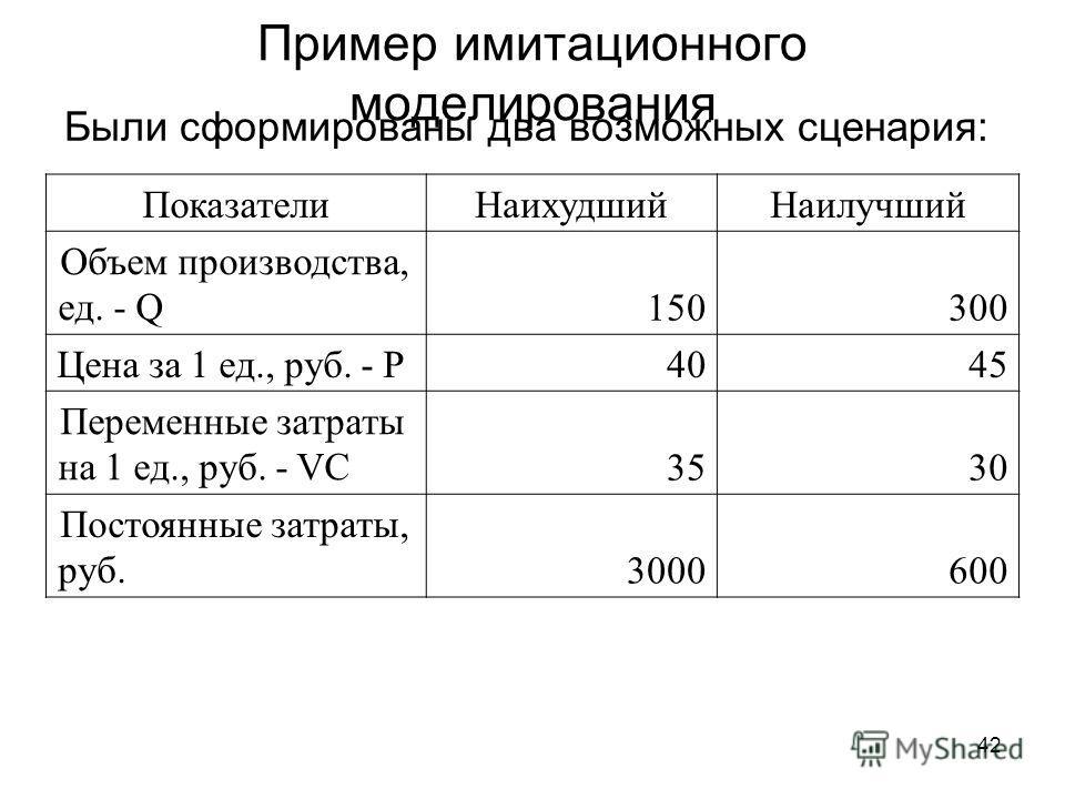 42 Пример имитационного моделирования Были сформированы два возможных сценария: Показатели НаихудшийНаилучший Объем производства, ед. - Q150300 Цена за 1 ед., руб. - P4045 Переменные затраты на 1 ед., руб. - VC3530 Постоянные затраты, руб.3000600