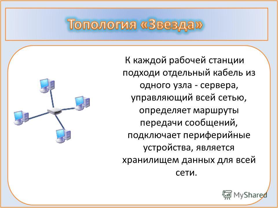 К каждой рабочей станции подходи отдельный кабель из одного узла - сервера, управляющий всей сетью, определяет маршруты передачи сообщений, подключает периферийные устройства, является хранилищем данных для всей сети.