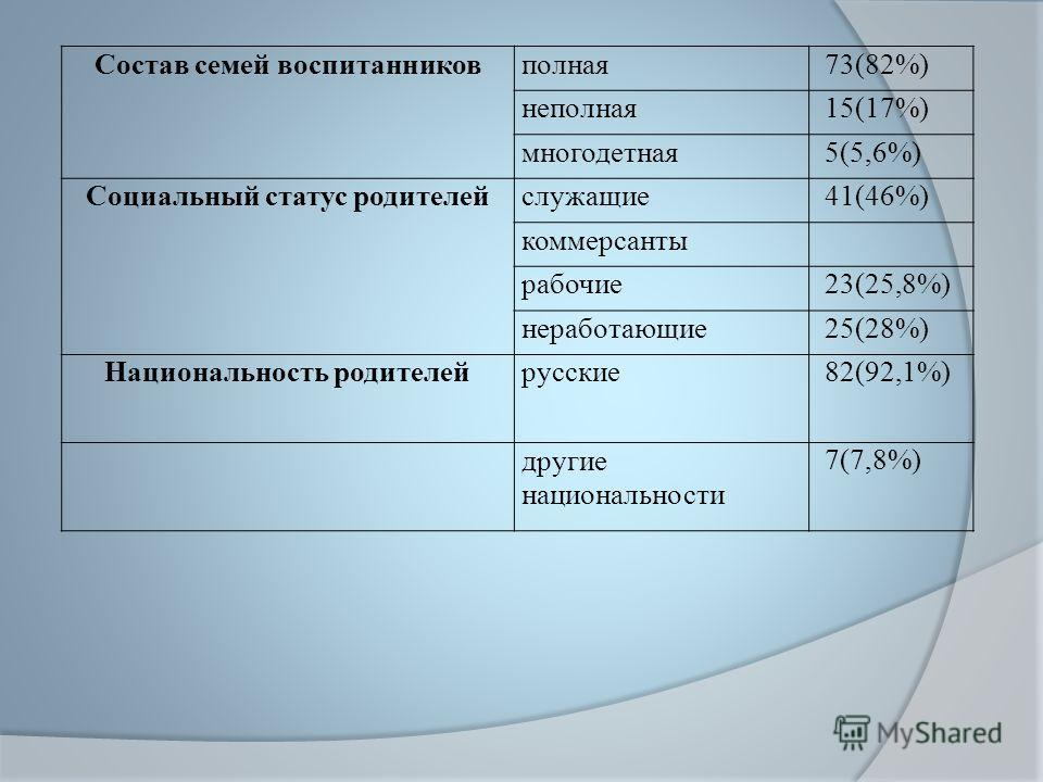 Состав семей воспитанников полная 73(82%) неполная 15(17%) многодетная 5(5,6%) Социальный статус родителей служащие 41(46%) коммерсанты рабочие 23(25,8%) неработающие 25(28%) Национальность родителей русские 82(92,1%) другие национальности 7(7,8%)