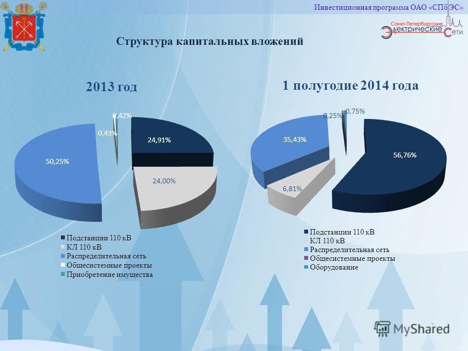 3 Структура капитальных вложений Инвестиционная программа ОАО «СПб ЭС»
