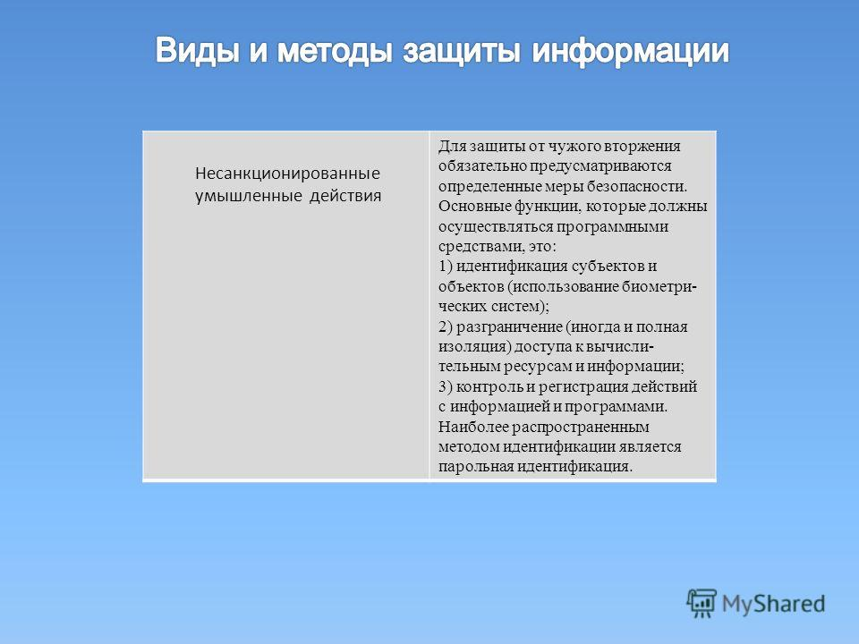 Несанкционированные умышленные действия Для защиты от чужого вторжения обязательно предусматриваются определенные меры безопасности. Основные функции, которые должны осуществляться программными средствами, это: 1) идентификация субъектов и объектов (