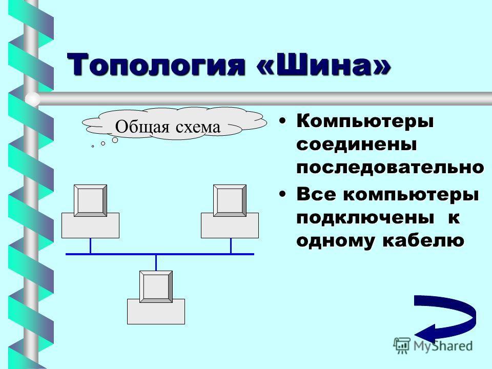 Топология «Шина» Компьютеры соединены последовательно Компьютеры соединены последовательно Все компьютеры подключены к одному кабелю Все компьютеры подключены к одному кабелю Общая схема
