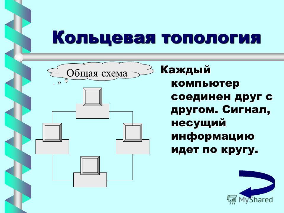 Кольцевая топология Каждый компьютер соединен друг с другом. Сигнал, несущий информацию идет по кругу. Общая схема