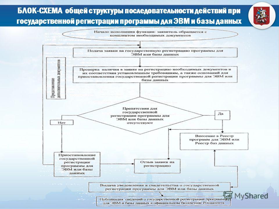 БЛОК-СХЕМА общей структуры последовательности действий при государственной регистрации программы для ЭВМ и базы данных