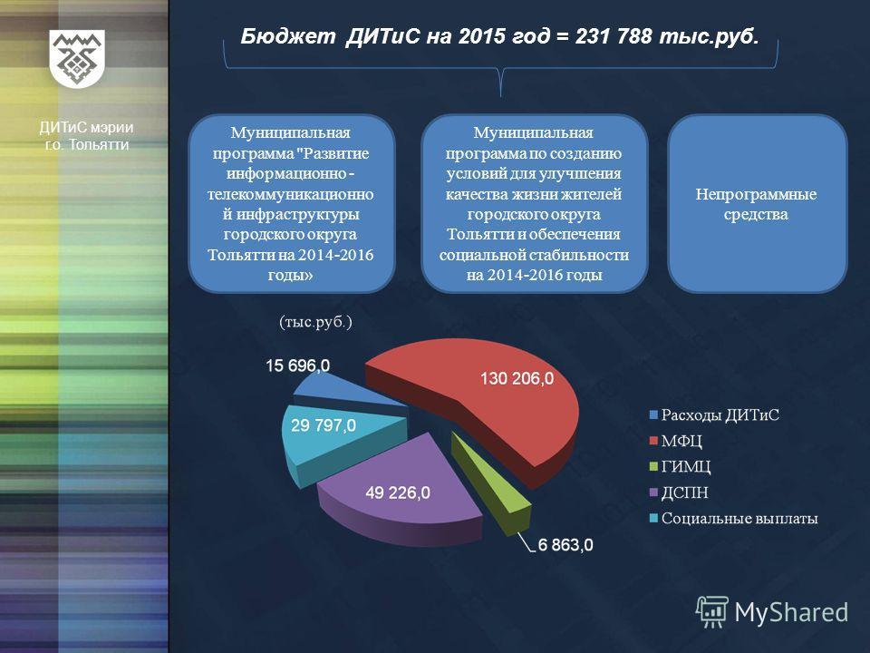 Бюджет ДИТиС на 2015 год = 231 788 тыс.руб. ДИТиС мэрии г.о. Тольятти Муниципальная программа