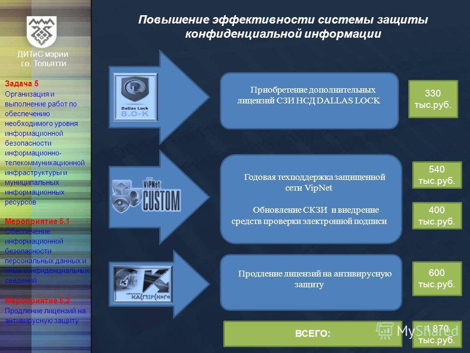 ДИТиС мэрии г.о. Тольятти Задача 5 Организация и выполнение работ по обеспечению необходимого уровня информационной безопасности информационно- телекоммуникационной инфраструктуры и муниципальных информационных ресурсов Мероприятие 5.1 Обеспечение ин