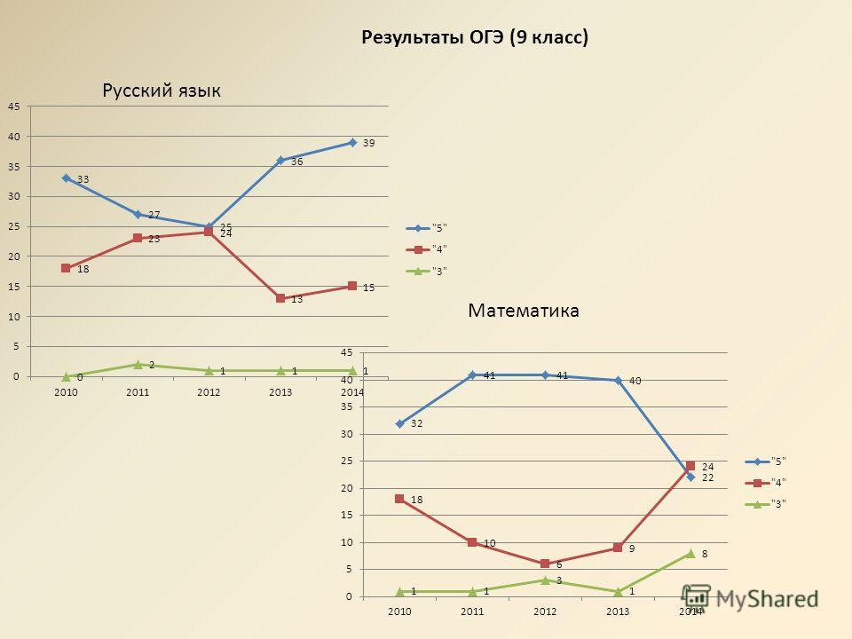 Результаты ОГЭ (9 класс) Русский язык Математика