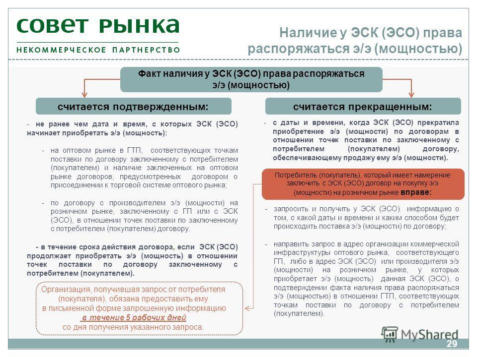 Наличие у ЭСК (ЭСО) права распоряжаться э/э (мощностью) 29 считается подтвержденным: -не ранее чем дата и время, с которых ЭСК (ЭСО) начинает приобретать э/э (мощность): -на оптовом рынке в ГТП, соответствующих точкам поставки по договору заключенном