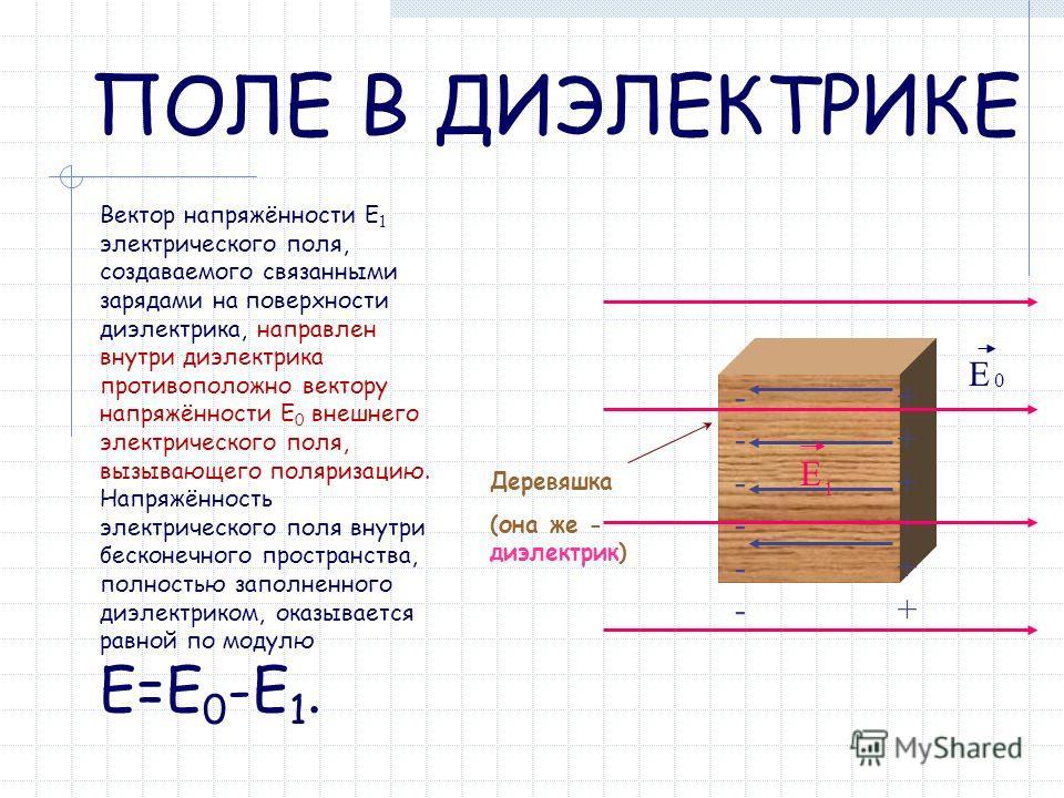 Вектор напряжённости Е 1 электрического поля, создаваемого связанными зарядами на поверхности диэлектрика, направлен внутри диэлектрика противоположно вектору напряжённости Е 0 внешнего электрического поля, вызывающего поляризацию. Напряжённость элек
