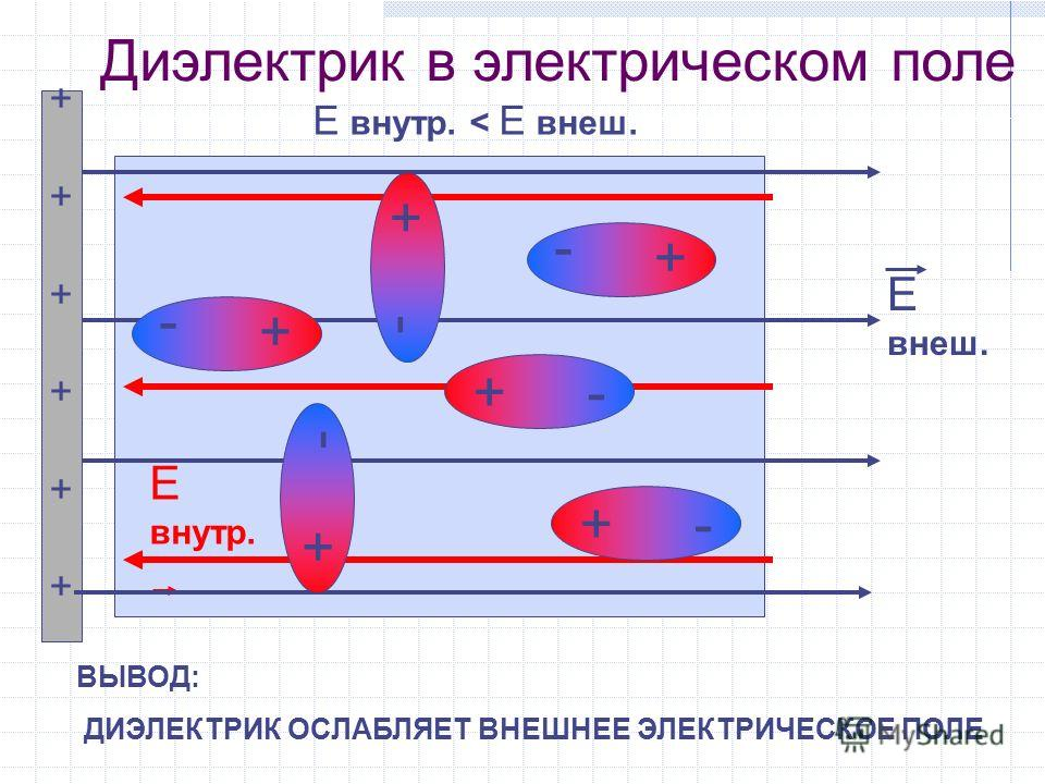 Диэлектрик в электрическом поле Е внеш. Е внутр. + - ++++++++++++ Е внутр. < Е внеш. ВЫВОД: ДИЭЛЕКТРИК ОСЛАБЛЯЕТ ВНЕШНЕЕ ЭЛЕКТРИЧЕСКОЕ ПОЛЕ