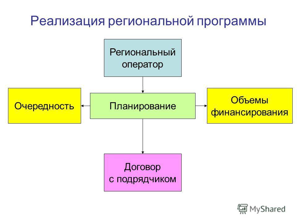 Реализация региональной программы Договор с подрядчиком Планирование Очередность Региональный оператор Объемы финансирования
