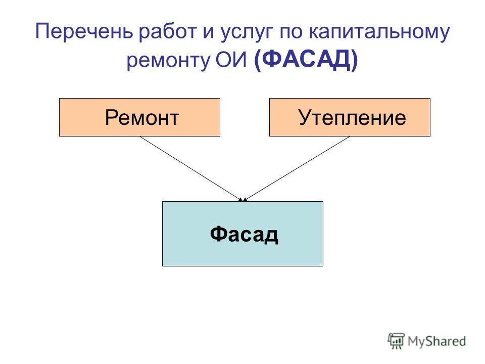 Перечень работ и услуг по капитальному ремонту ОИ (ФАСАД) Ремонт Фасад Утепление