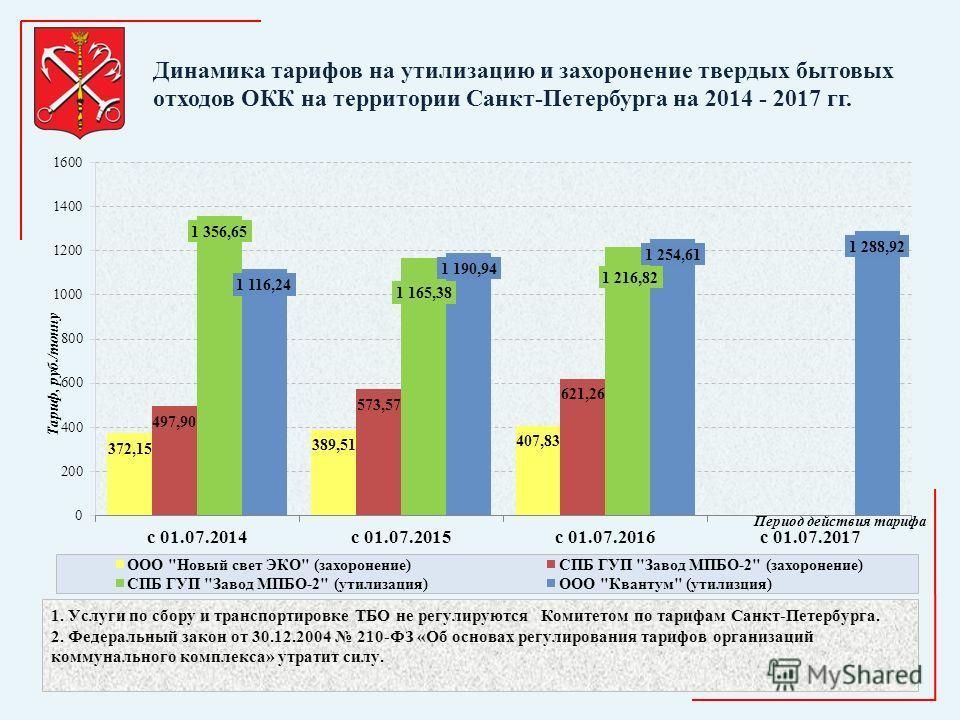 Динамика тарифов на утилизацию и захоронение твердых бытовых отходов ОКК на территории Санкт-Петербурга на 2014 - 2017 гг.
