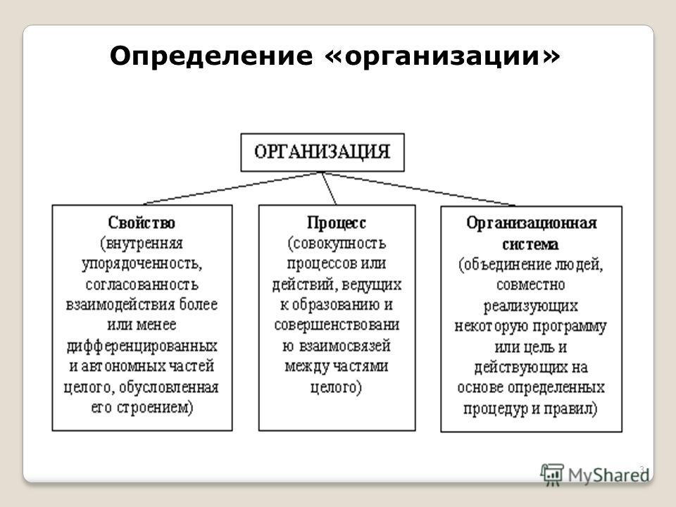 Определение «организации» 3