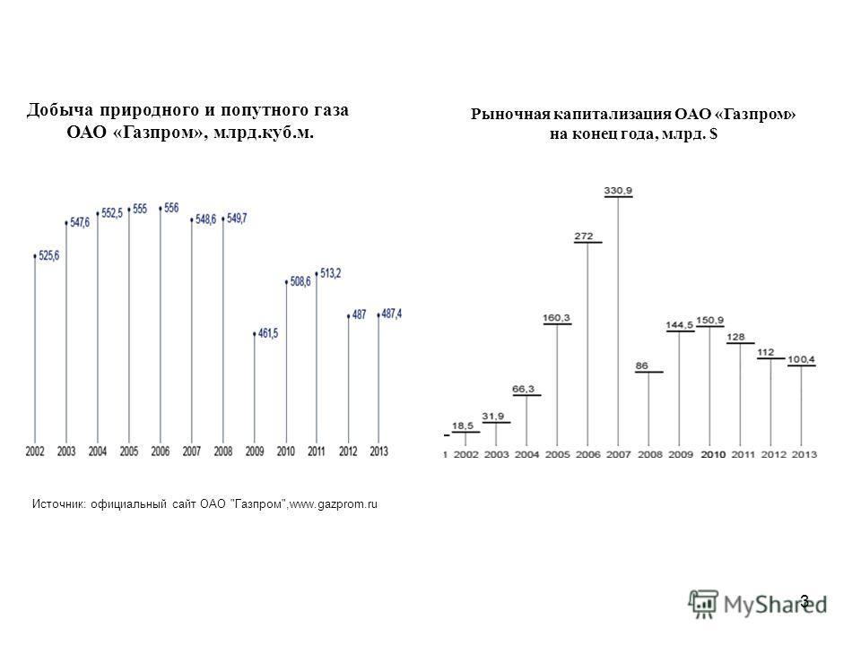 3 Добыча природного и попутного газа ОАО «Газпром», млрд.куб.м. Рыночная капитализация ОАО «Газпром» на конец года, млрд. $ Источник: официальный сайт ОАО Газпром,www.gazprom.ru