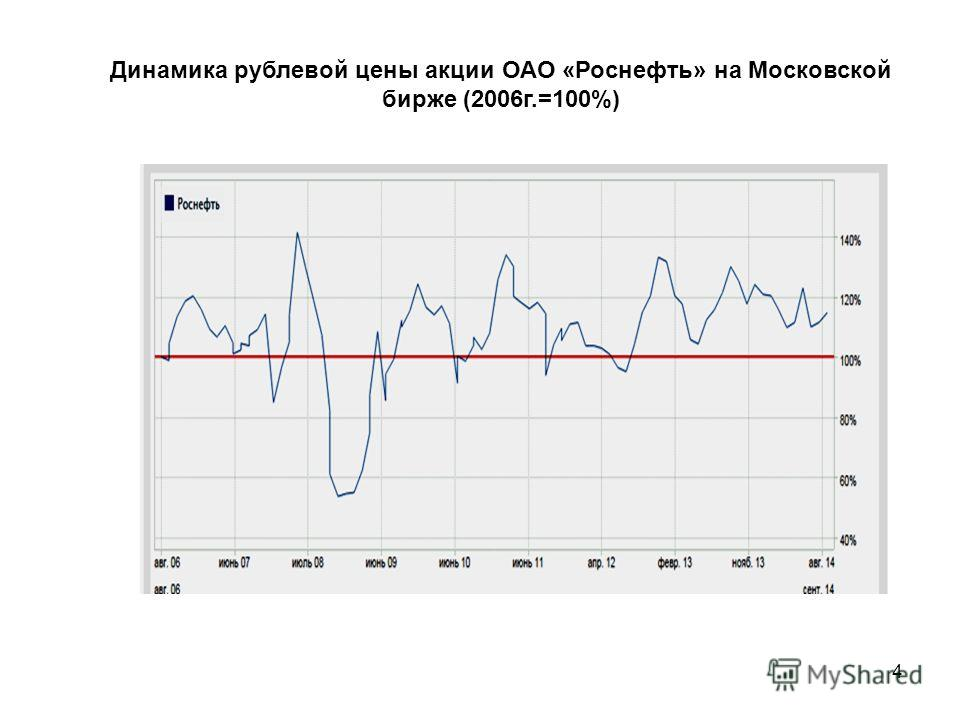 4 Динамика рублевой цены акции ОАО «Роснефть» на Московской бирже (2006 г.=100%)